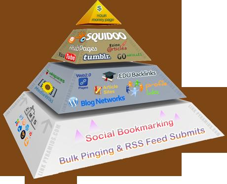 Link Pyramid - Basic
